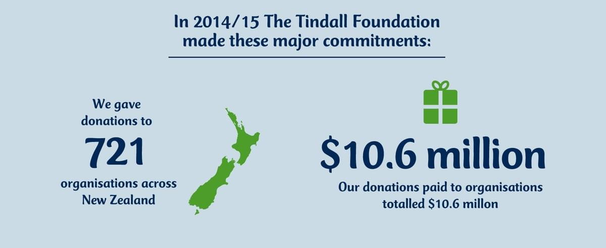 In 2014 and 2015 The Tindall Foundation made these major commitments. We gave donations to 721 organisations across New Zealand. Our donations paid to organisations totaled $10.6million