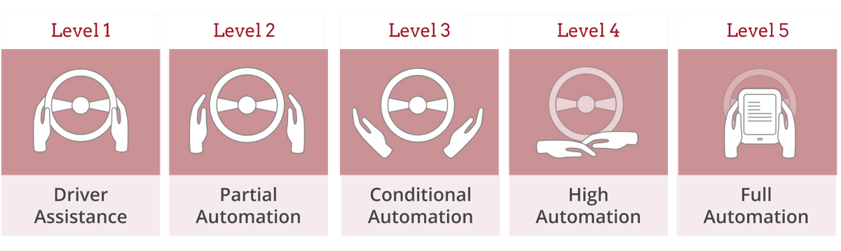 The automation levels that make a car self-driving, levels 1 - 5