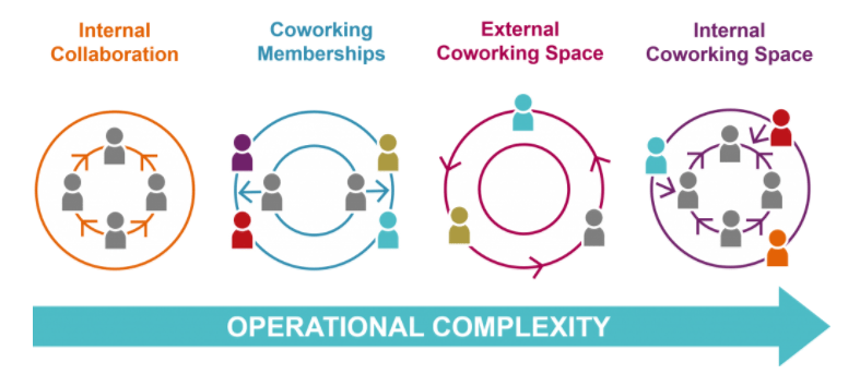 Diagram outlining the four types of co-working space.