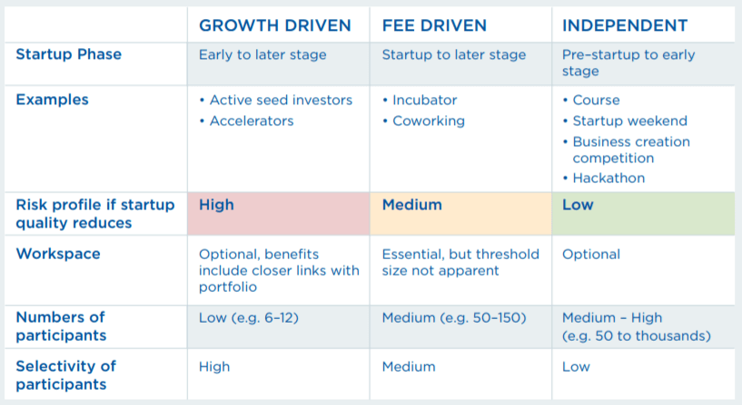 Chart of the 3 types of startup accelerators: growth driven, fee driven and independent.