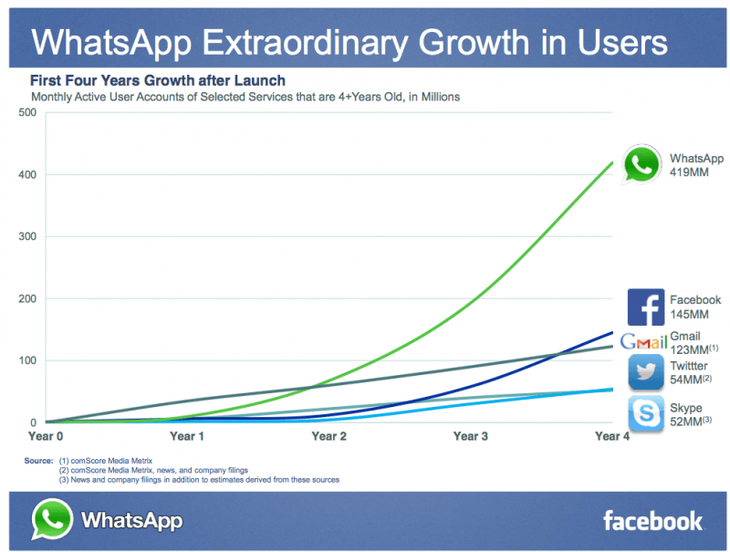Chart of startup WhatsApp and their growth compared to Facebook, Gmail, Twitter and Skype.