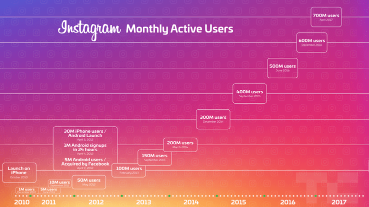 Chart of startup Instagram's monthly active uers 2010-2017.