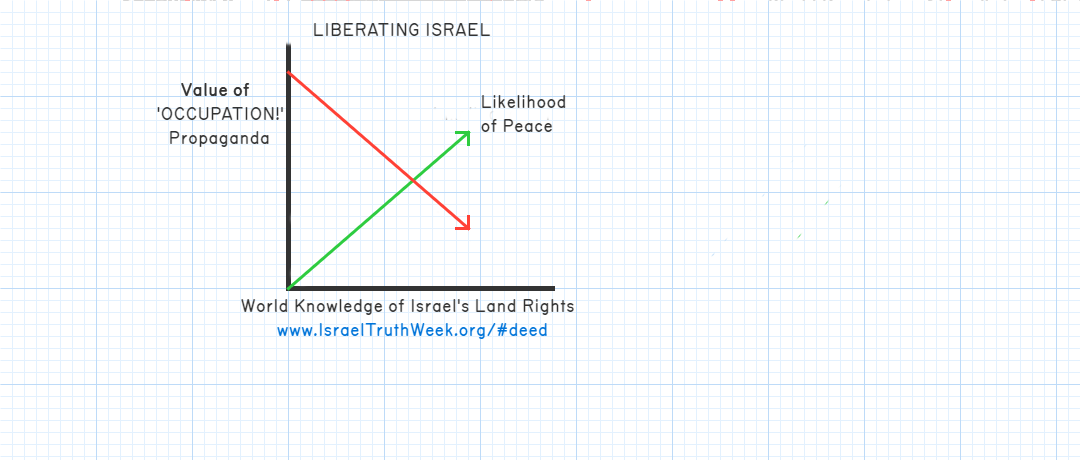 Israel Truth Week graph: As value of 'occupation' propaganda goes down due to increasing awareness of Israel's land rights, the likelihood of peace goes up.