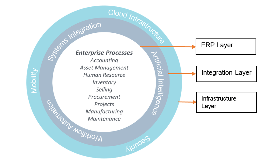 Layers of a smart enterprise system
