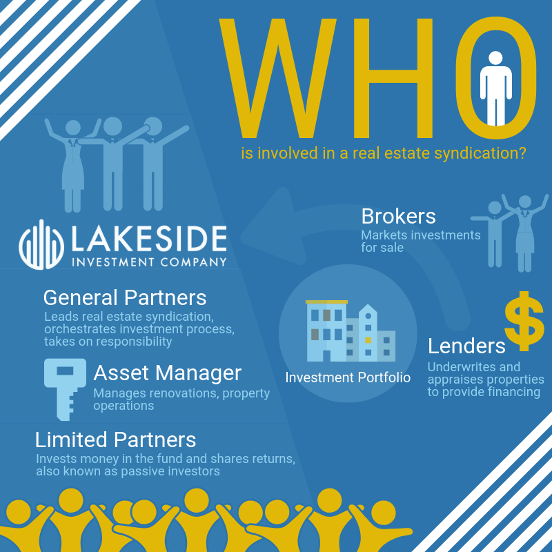 Lakeside Investment Company - Who is involved in a real estate syndication?