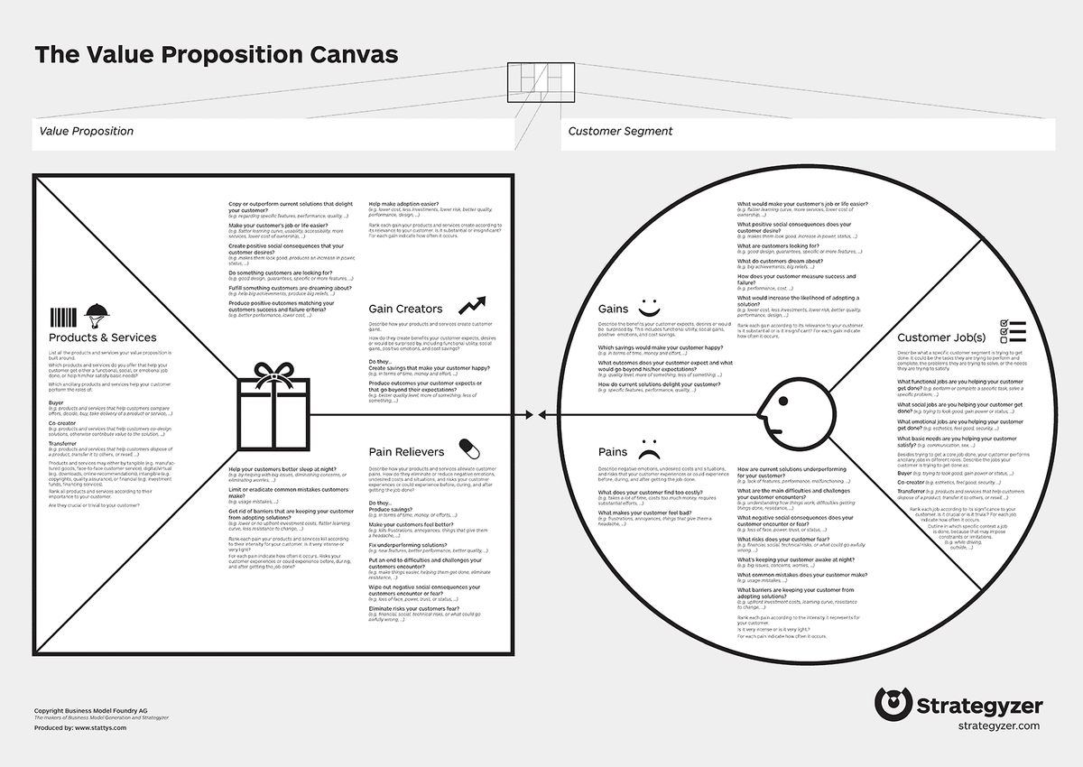 "Il ""Value Proposition Canvas"" (Strategyzer.com)"