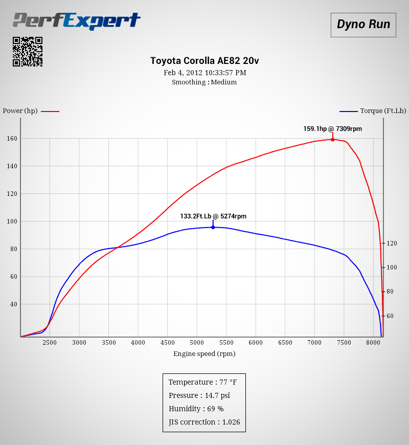 Dyno result 4AGE 20V Blacktop with T3 open velocity stacks