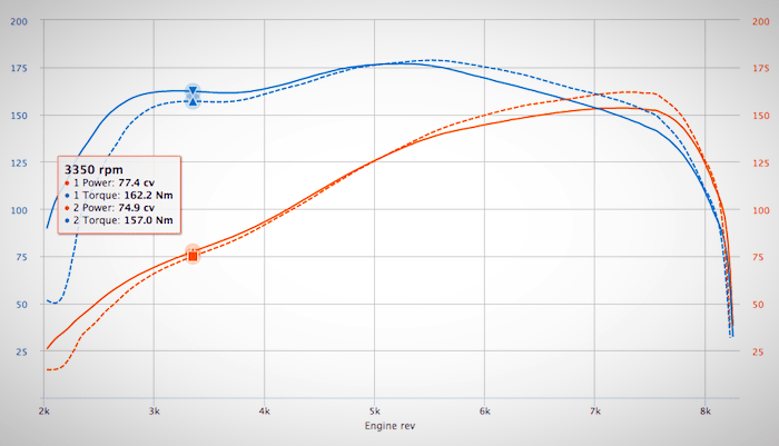 Dyno comparison of stock intake vs open stacks on 4AGE 20V Blacktop