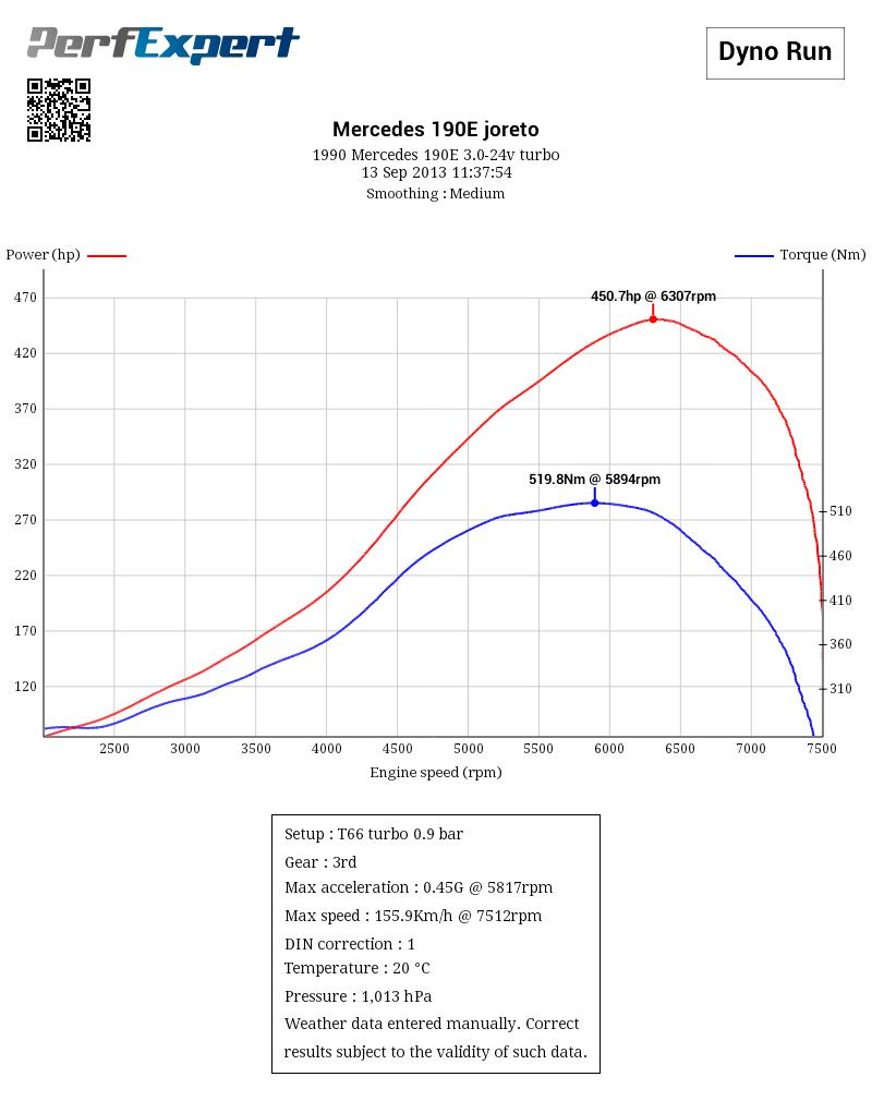 Turbo sizes comparison on Mercedes 190E 3 0 24v Turbo