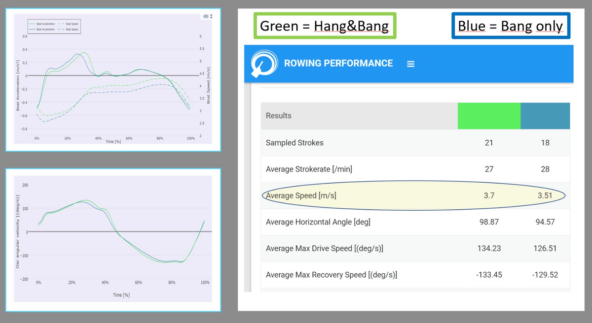 Comparing Bang vs Hang and Bang rowing techniques