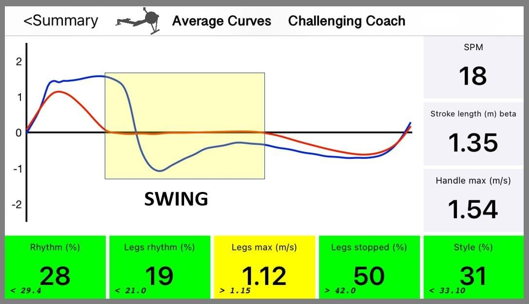 Swing happens while the seat is stationary (the red graph =0)