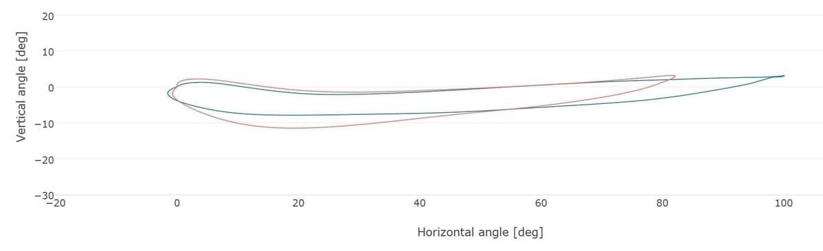 The oar flight path shows the angles that the oar makes in the horizontal and vertical directions. The total horizontal angle decreases with rising stroke rate