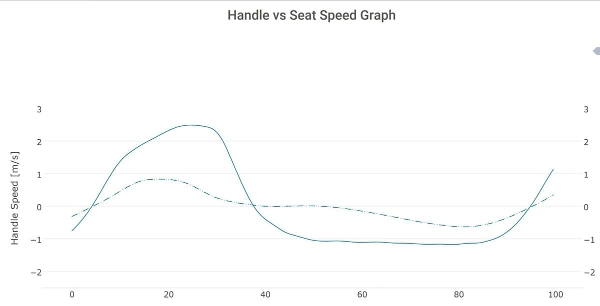 The handle and seat speeds are shown overlaid to help find correct rowing rhythm