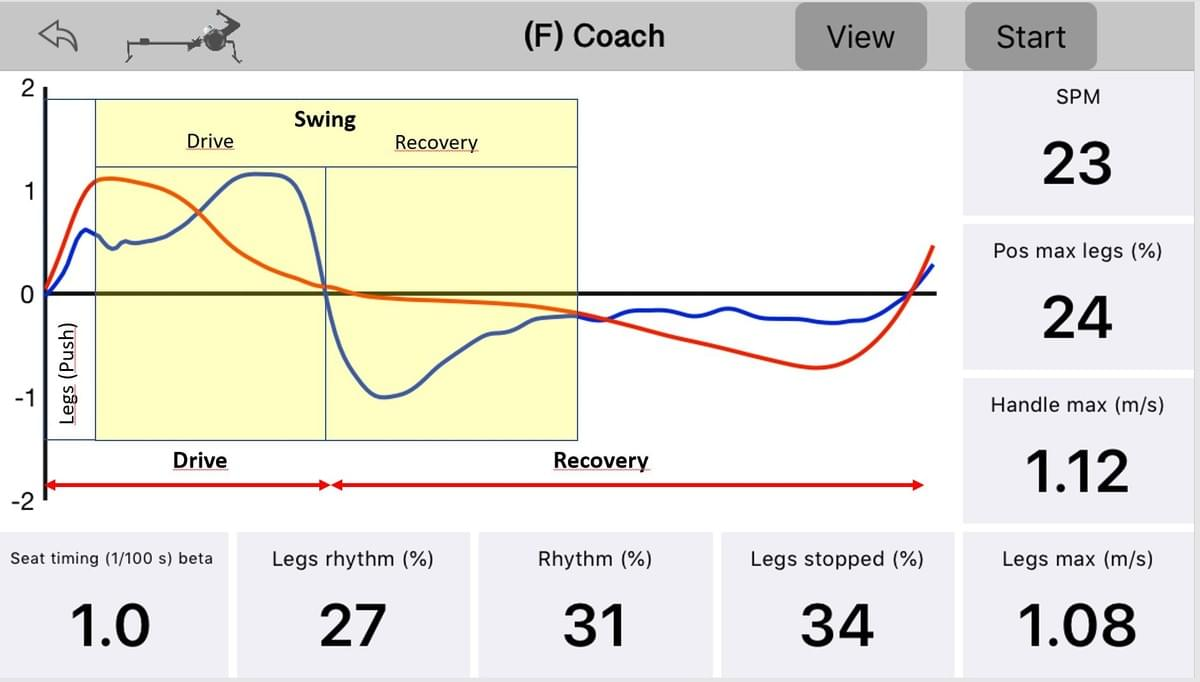 The Coach view shows the handle and seat speeds and numerical metrics, instantly after each stroke