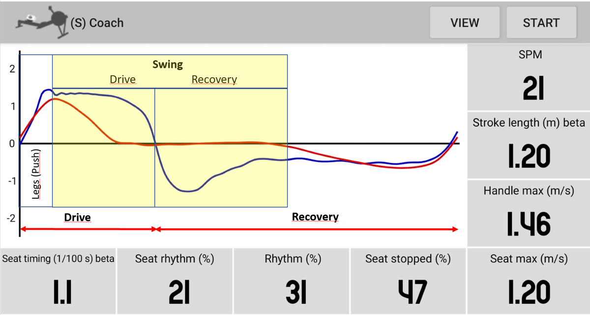 The rowing technique can be analyzed in detail through the handle and seat speed graphs