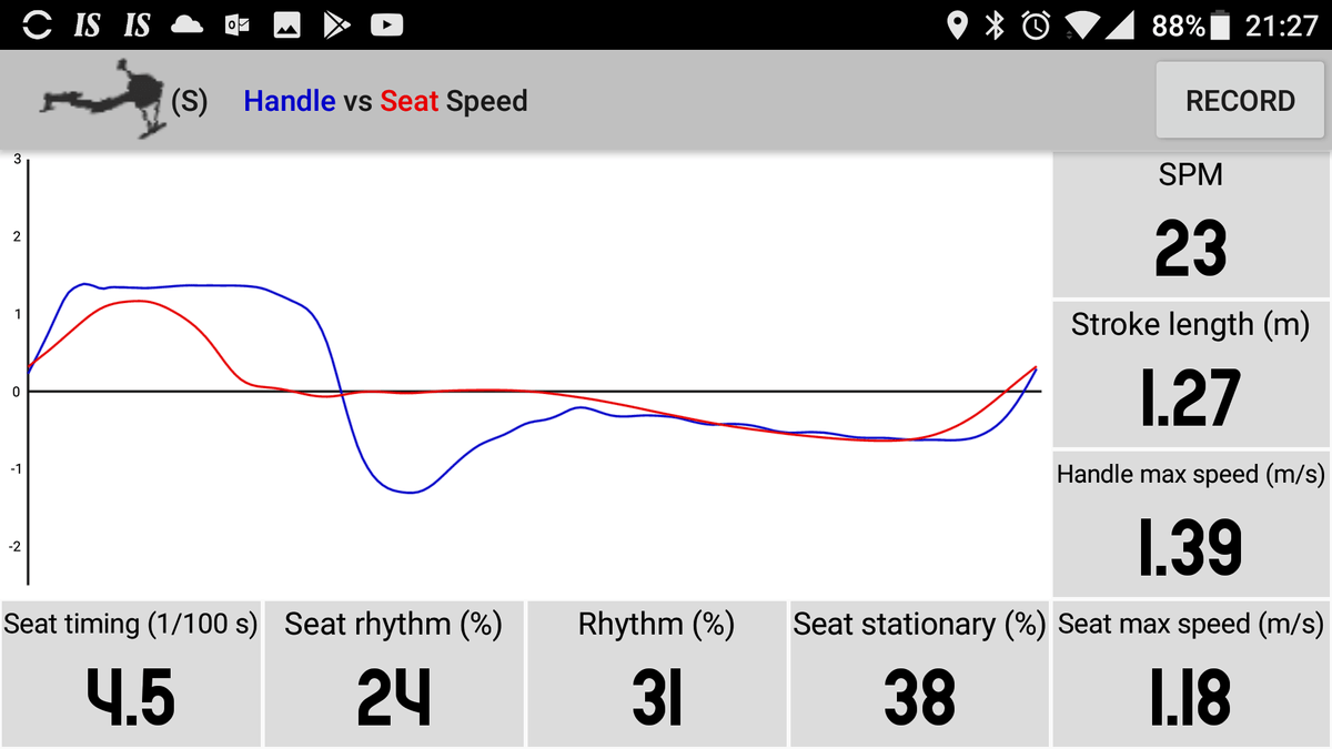 Rowing technique measured with the RowP App. Rhythm is measured from the seat and handle.