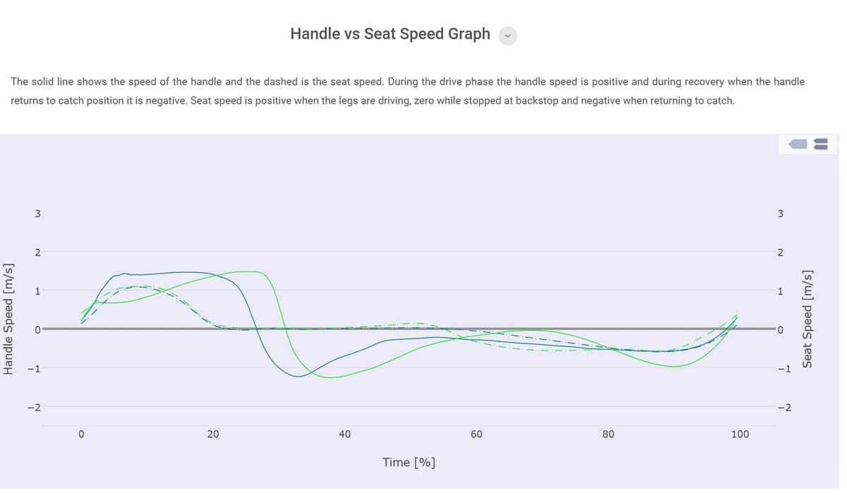 Compare the rowing technique of different rowers in the Quiske webportal