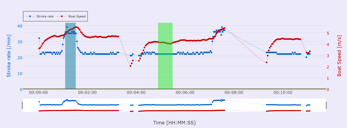 The summary graph of the session shows the stroke rate and boat speed over the whole workout. From there you can select regions for closer analysis, such as here two different regions at different stroke rates have been selected, blue SPM 35 and green SPM 22