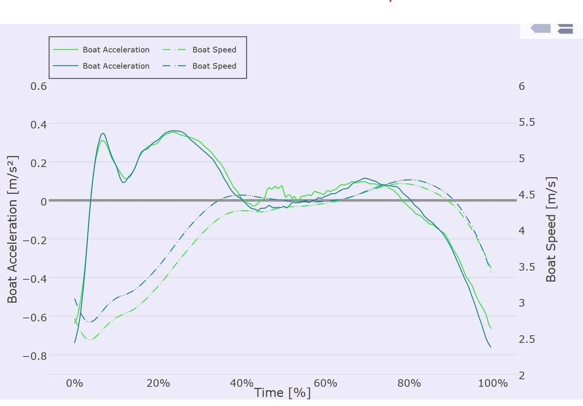 Boat acceleration at 28SPM when rowing with quick (green) or slow (blue) hands away at finish