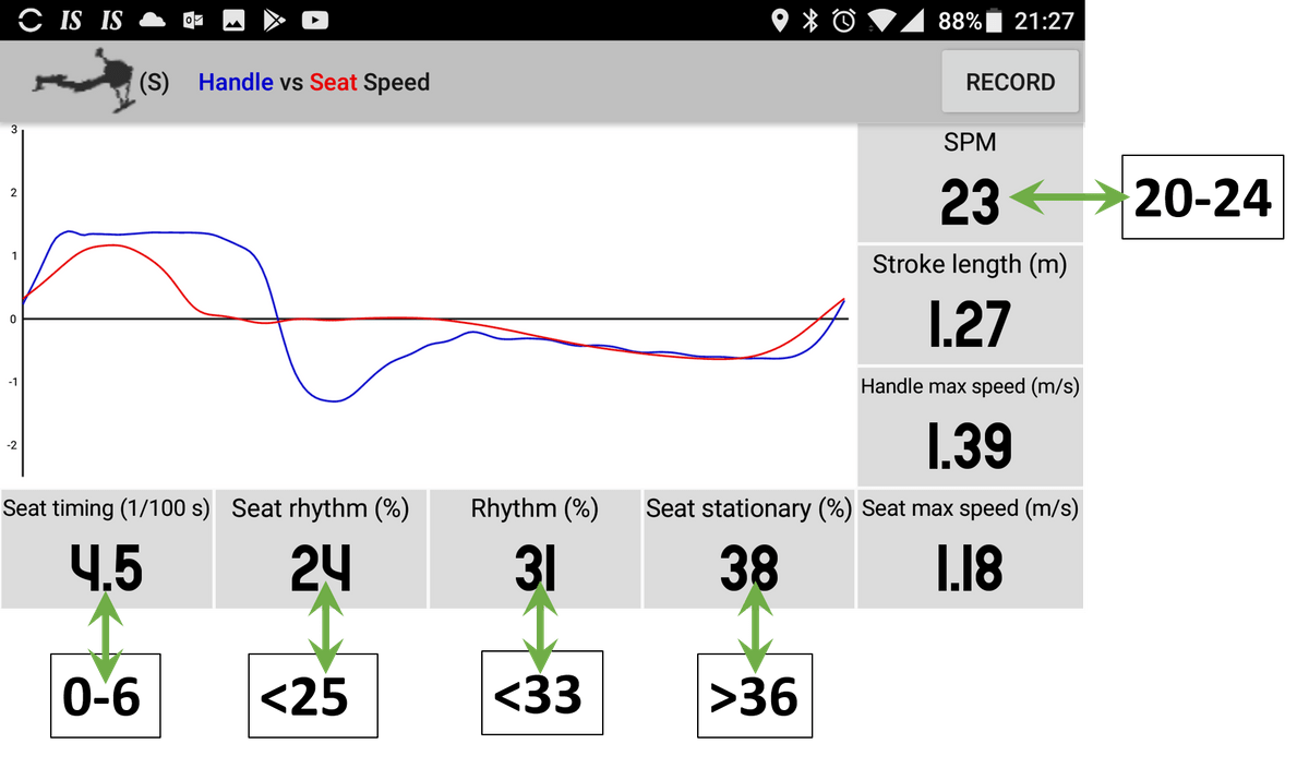 The Virtual Coach helps improve rowing technique by focussing on rhythm of handle and seat