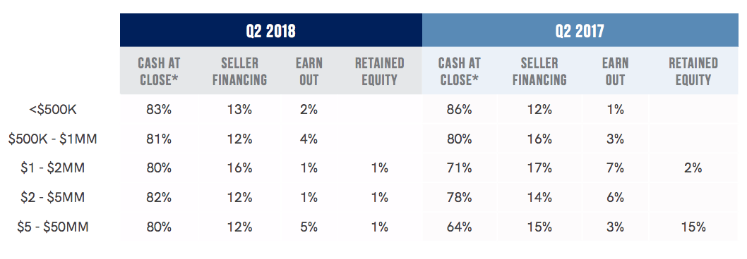 2018 Q2 - Cash At Close