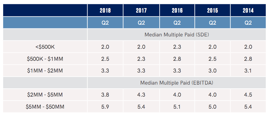 Q2 2018 - Median Multiples & Cash At Close