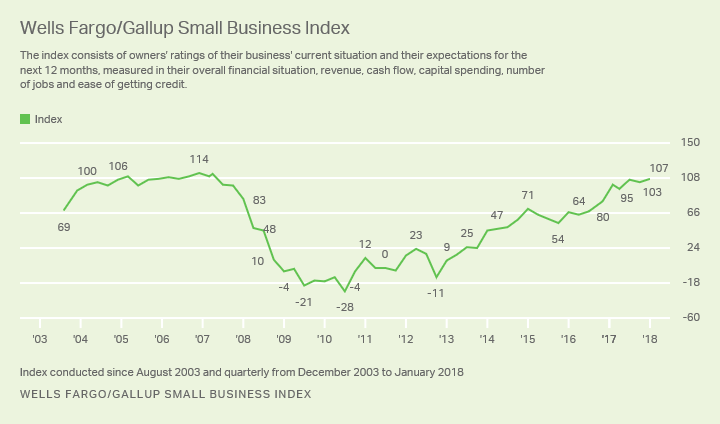 Small Business Owners Remain Optimistic - 2018 SMB Index