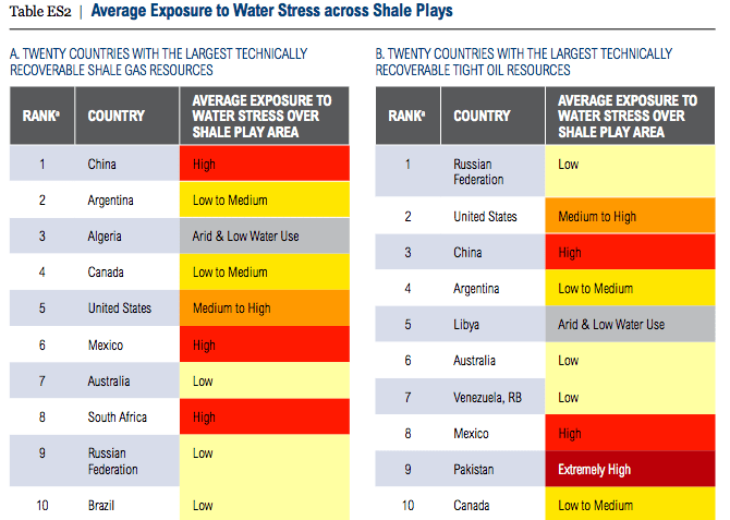 Shale Reserves and Water Stress