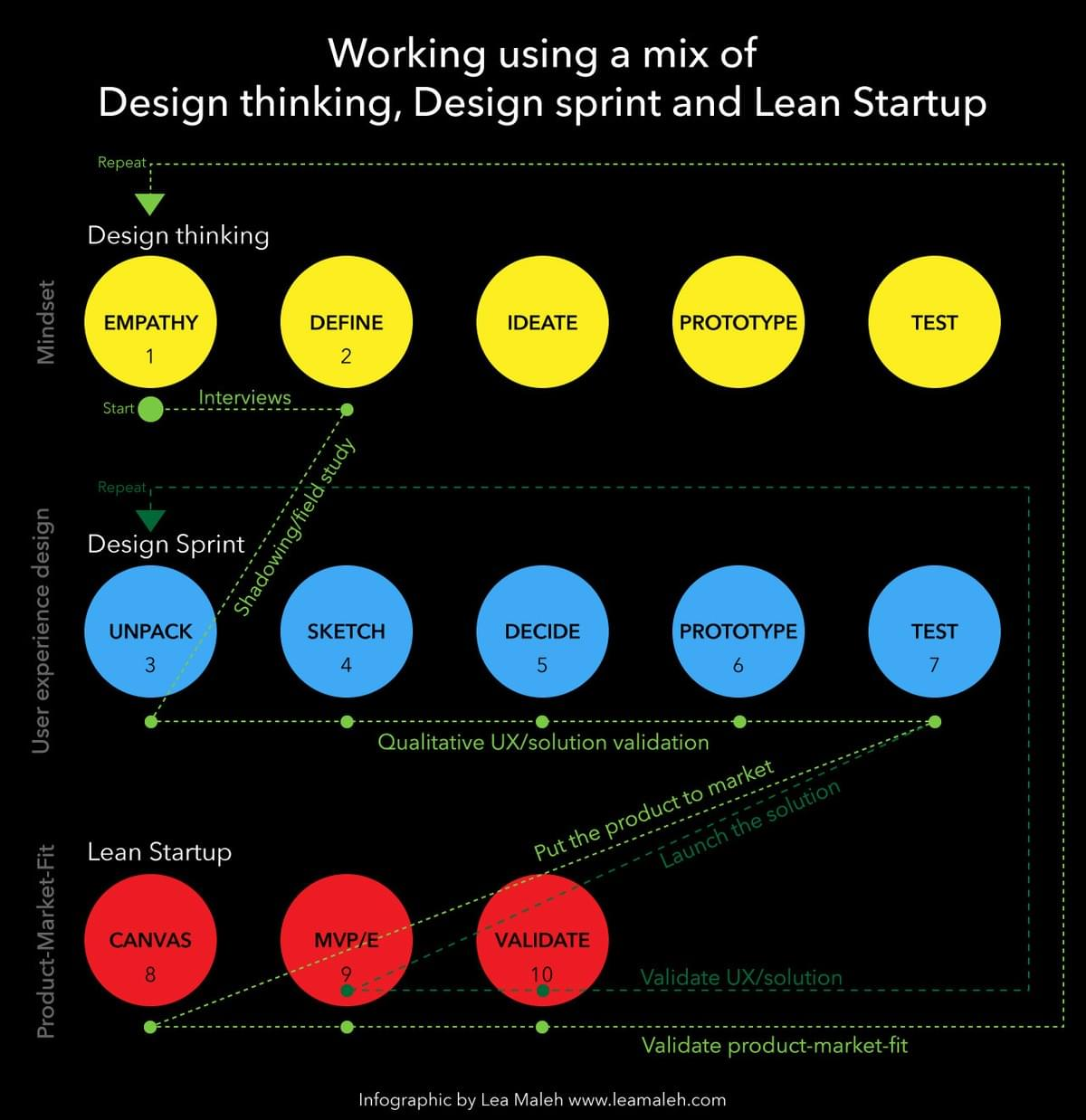Working using a mix of Design thinking, Design sprint and Lean