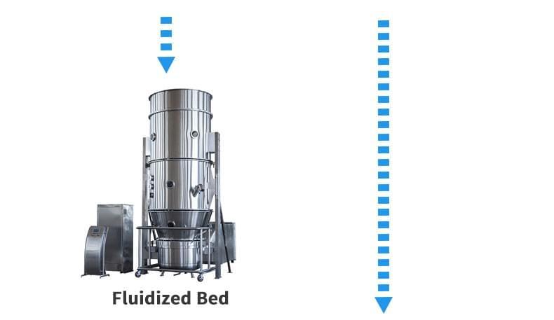 片剂溶液生产线流化床干燥机