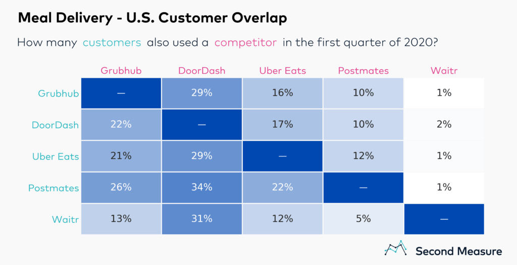 Fewer customers are loyal to a single service