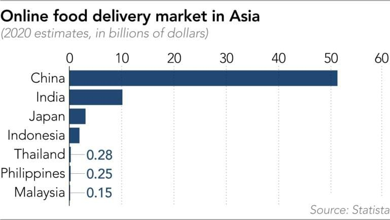 Online food delivery market in Asia - Source : Statista on NextStepStudio.co