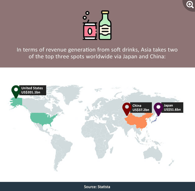 Soft Drinks market in Asia, Japan and China
