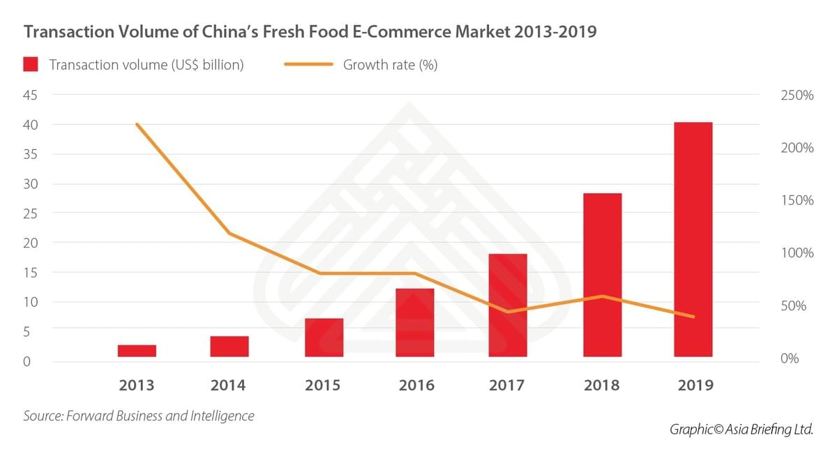 Transaction Volume of China's Fresh Food E-Commerce Market 2013-2019