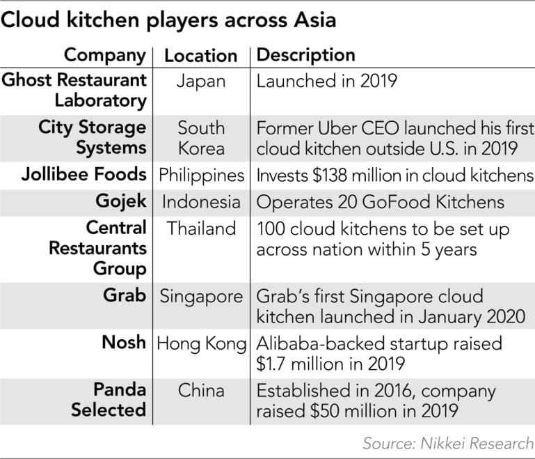 Cloud kitchen players in Asia - Source : Nikkei Research on NextStepStudio.co