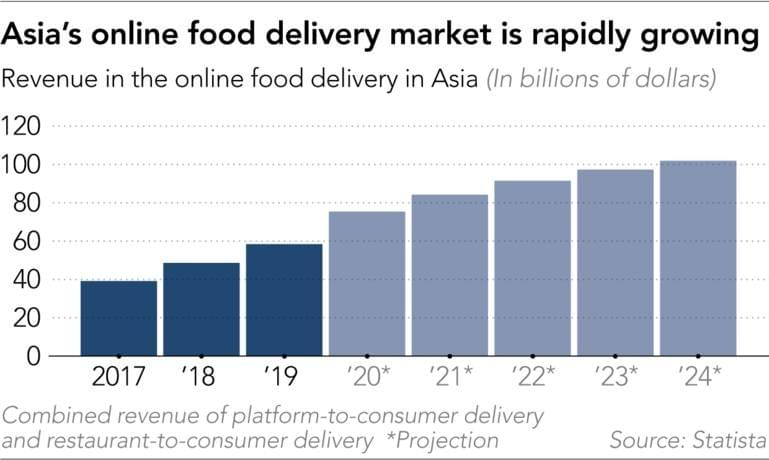 Asia's food delivery market growth - Revenue in the online food delivery in Asia - Source : Statista on NextStepStudio.co