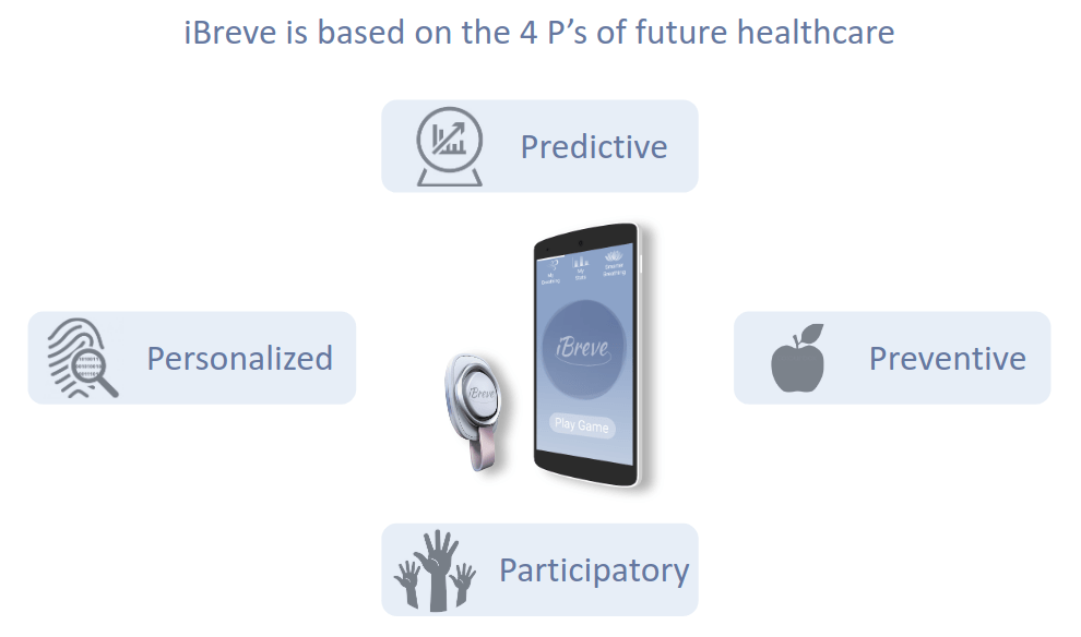 iBreve is based on the 4 P's of future healthcare: Personalized, Predictive, Preventive, Participatory