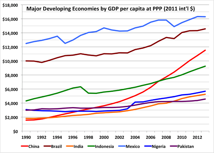 Graph showing the GDP per capita in China compared to other emerging economies in the world