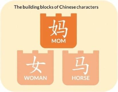 Image showing the building blocks of Chinese characters