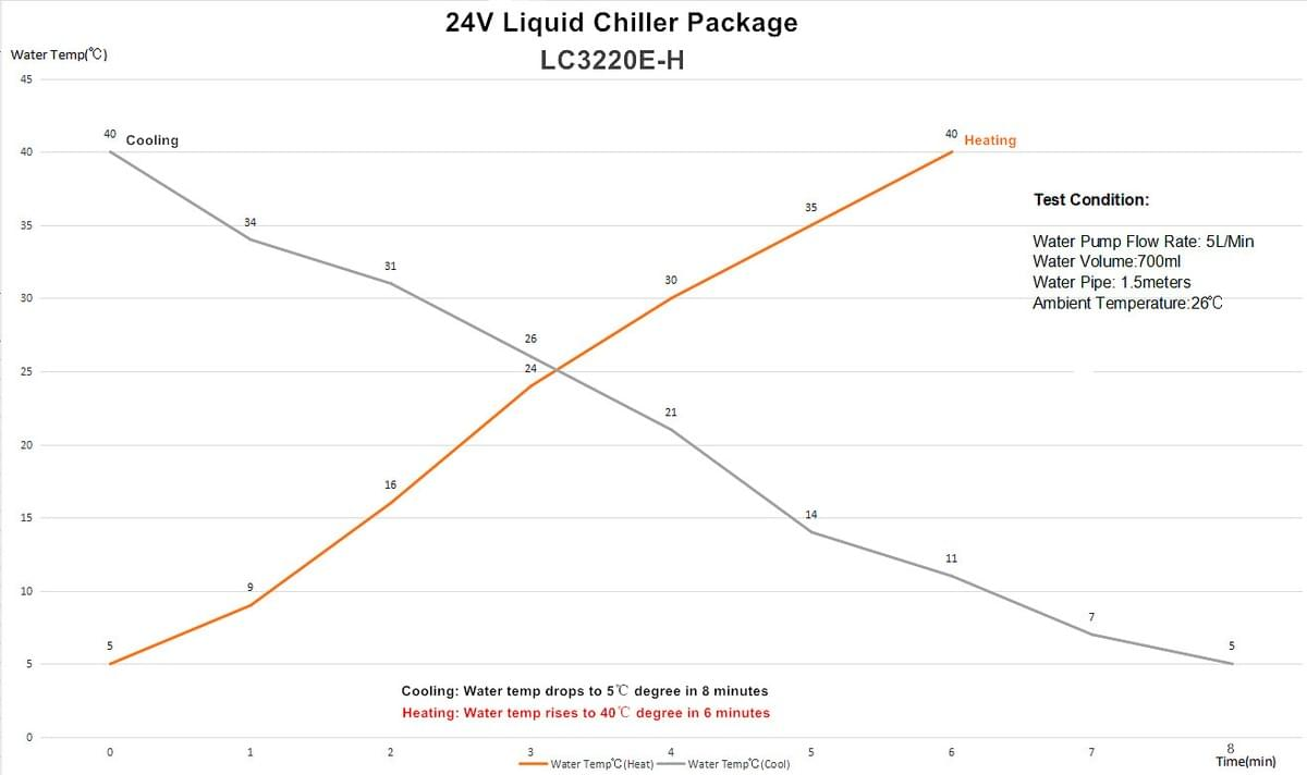 The cooling performance chart of 24V Liquid Cooler