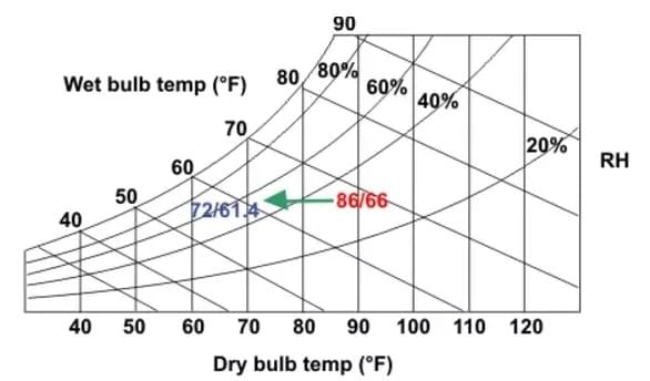 the difference between direct and indirect evaporative cooling