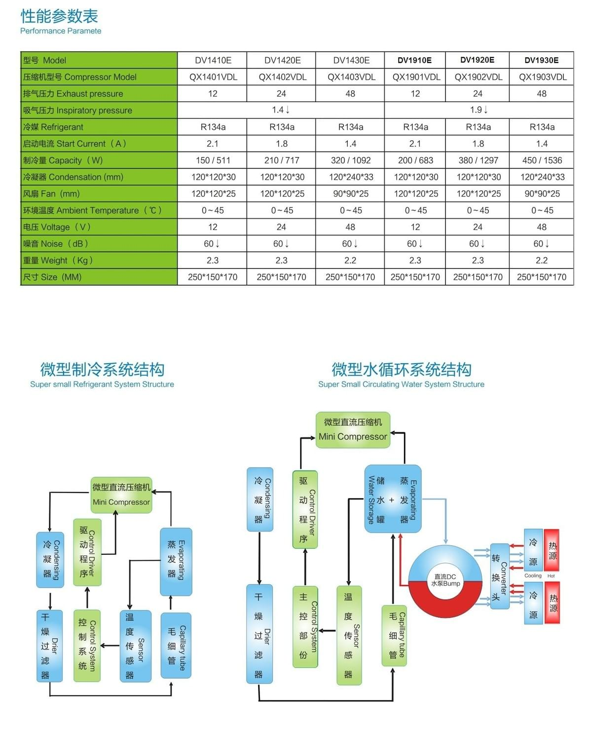 DC Condensing Unit Specification
