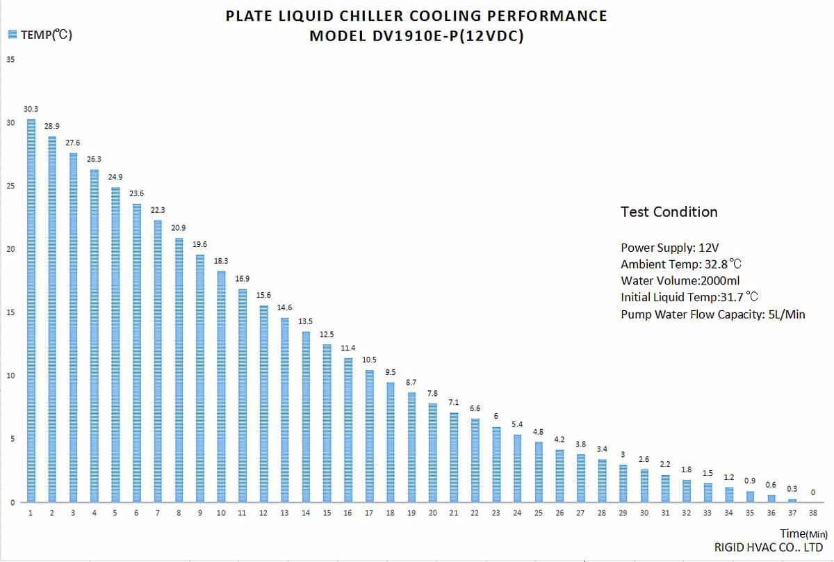 Plate Liquid Chiller Cooling Performance