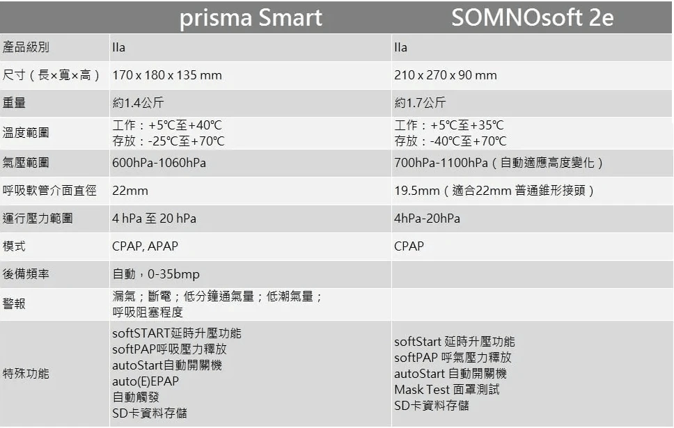 Lowenstein prisma SMART產品規格
