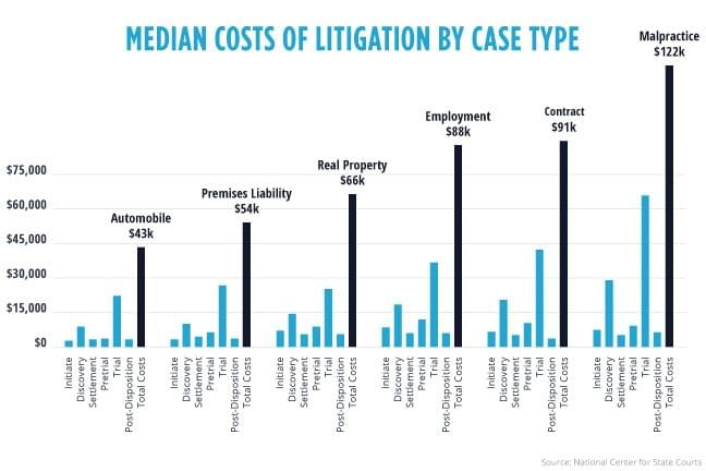 how much does it cost to talk to a lawyer