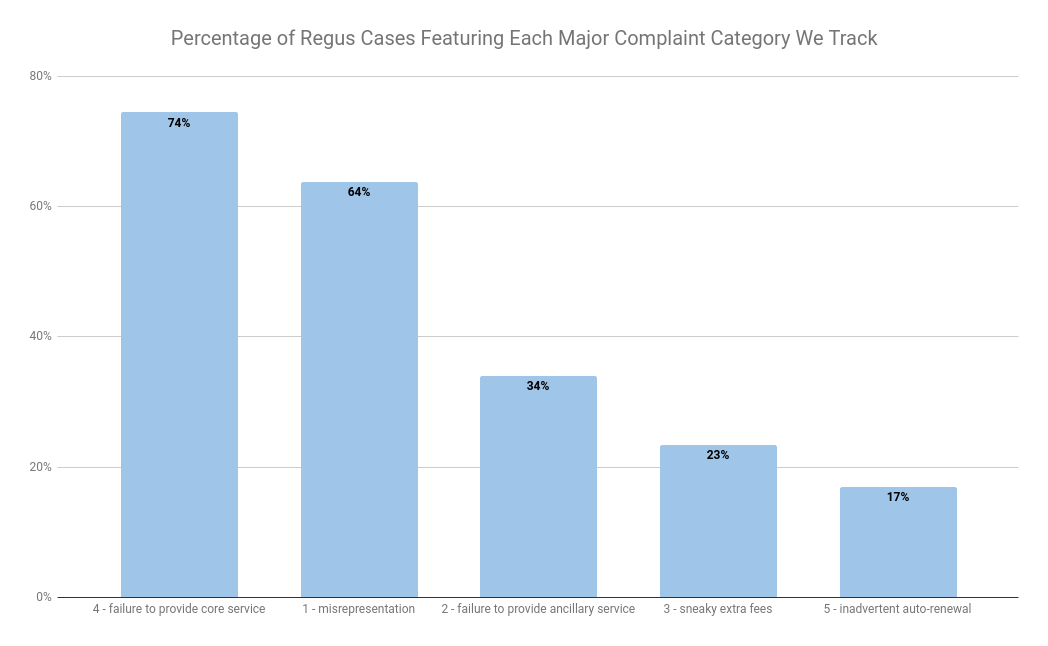 regus complaints email