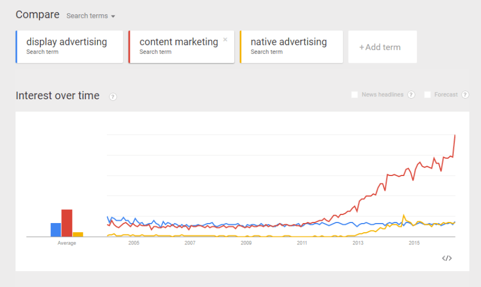 Search vols of Content Marketing v.s. Native Advertising v.s. Display Advertising