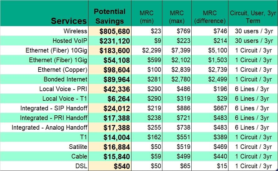 Internet Services Potential MRC Savings	3yr Term | Wireless $805,680  Potential Savings  30 users / 3yr  | Hosted VoIP $231,120  Potential Savings   30 users / 3yr  | Ethernet (Fiber) 10Gig $183,600  Potential Savings  1 Circuit / 3yr  | Ethernet (Fiber) 1Gig $54,108 Potential Savings 1 Circuit / 3yr  | Ethernet (Copper) $98,604 Potential Savings  1 Circuit / 3yr  | Bonded Internet $89,964	 Potential Savings  1 Circuit / 3yr  | Local Voice - PRI $42,336	 Potential Savings  6 Lines / 3yr  | Local Voice - T1 $6,264  Potential Savings   6 Lines / 3yr  | Integrated - SIP Handoff $24,012	 Potential Savings  6 Lines / 3yr  | Integrated - PRI Handoff	 $17,388	 Potential Savings  6 Lines / 3yr  | Integrated - Analog Handoff $17,388	 Potential Savings   6 Lines / 3yr  | T1 $14,004	 Potential Savings 1 Circuit / 3yr  | Satilite $16,884  Potential Savings 1 Circuit / 3yr  | Cable $15,840 Potential Savings 1 Circuit / 3yr  | DSL $540 Potential Savings 1 Circuit / 3yr