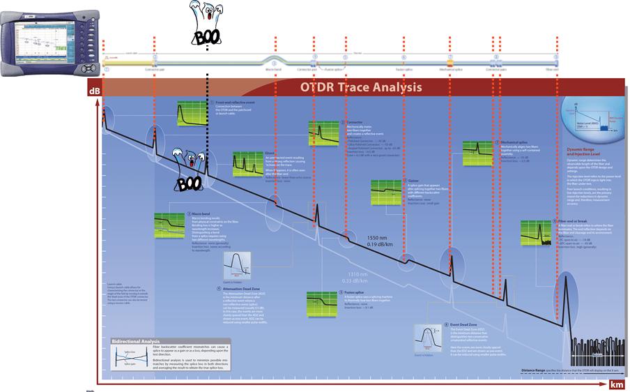 22Solutions OnSite HandsOn Training - Fiber Characterization, DWDM
