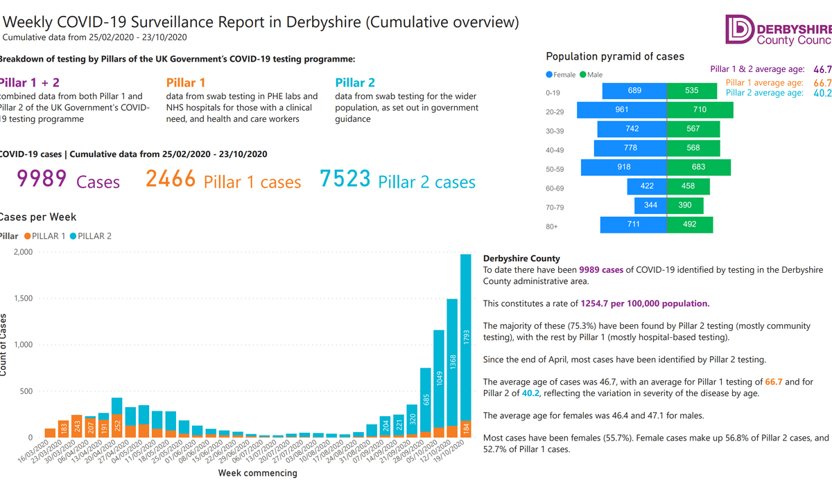 Derbyshire councils weekly COVID Surveillance Report